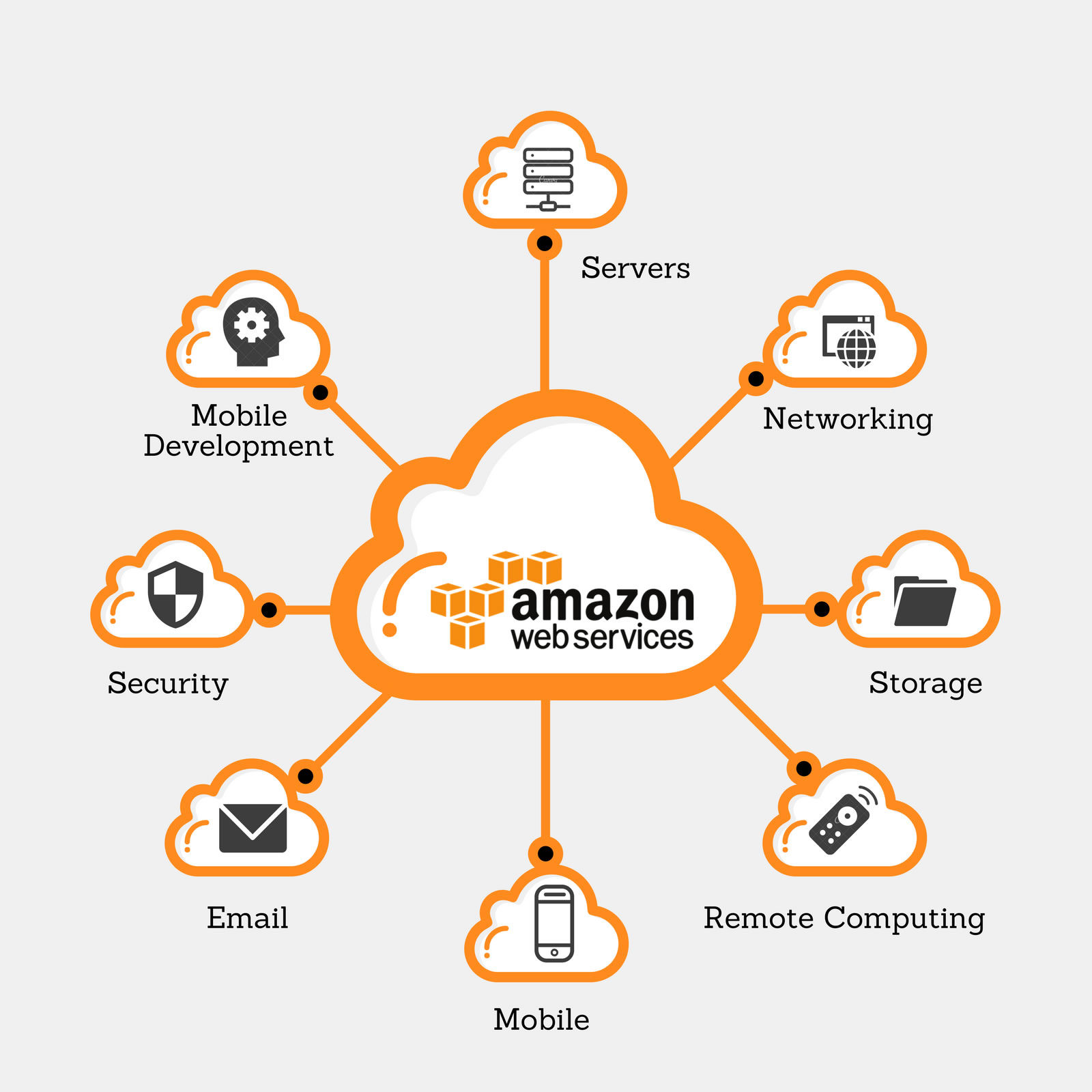 Amazon Web Services | IT Services and Solutions for Business in Florida